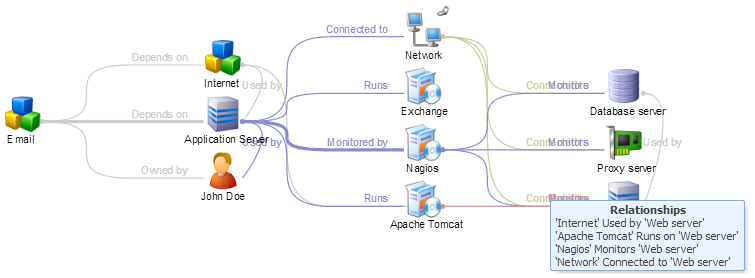 Knowledge Base Images/Products / configuration management/cmdb_graph.png