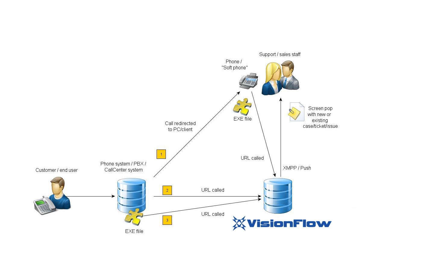 Customers User information Loading     Show article in