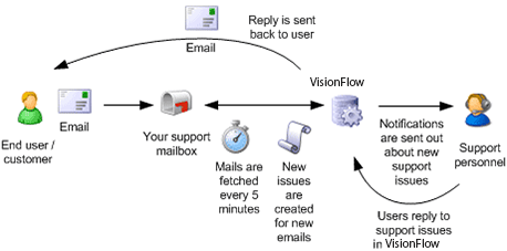 E-mail ticket system setup